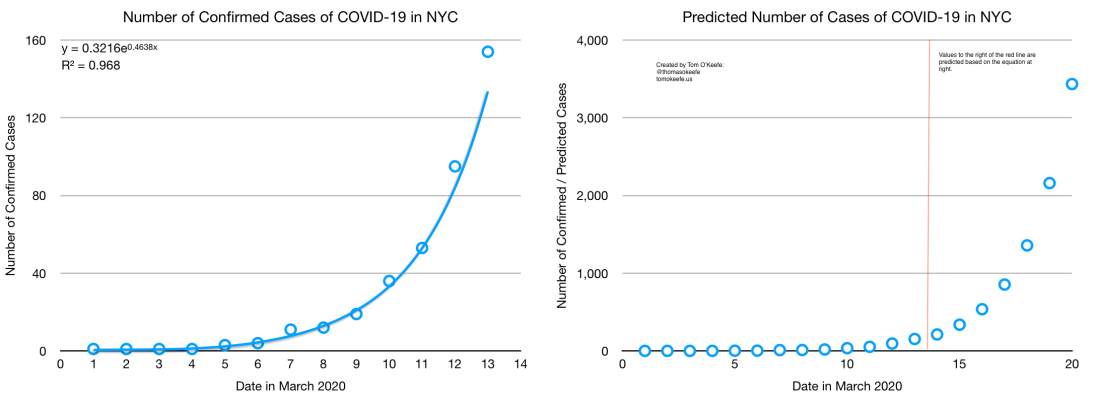 COVID-19 Confirmed and Predicted Cases in NYC as of 14th March 2020.png