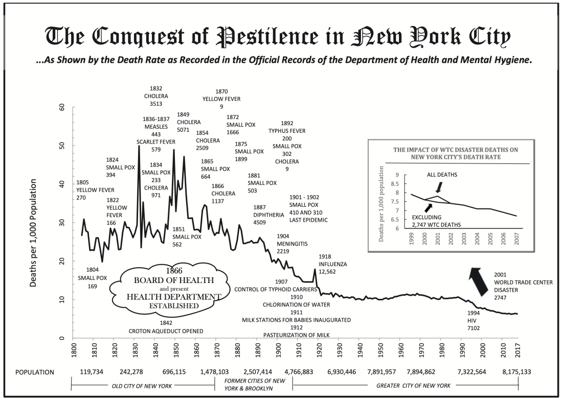 The Conquest of Pestilence in New York City.png