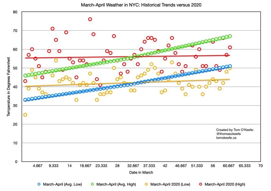 Marc-April 2020 Temperatures